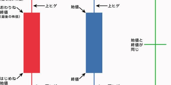 【やさしい株式入門】ローソク足の応用編①