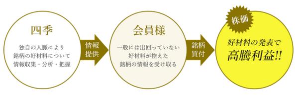 投資顧問・株情報サイト四季